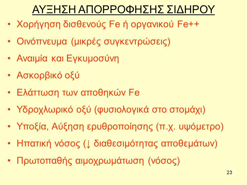 23 ΑΥΞΗΣΗ ΑΠΟΡΡΟΦΗΣΗΣ ΣΙΔΗΡΟΥ Χορήγηση δισθενούς Fe ή οργανικού Fe++ Οινόπνευμα (μικρές συγκεντρώσεις) Αναιμία και Εγκυμοσύνη Ασκορβικό οξύ Ελάττωση των αποθηκών Fe Υδροχλωρικό οξύ (φυσιολογικά στο στομάχι) Υποξία, Αύξηση ερυθροποίησης (π.χ.