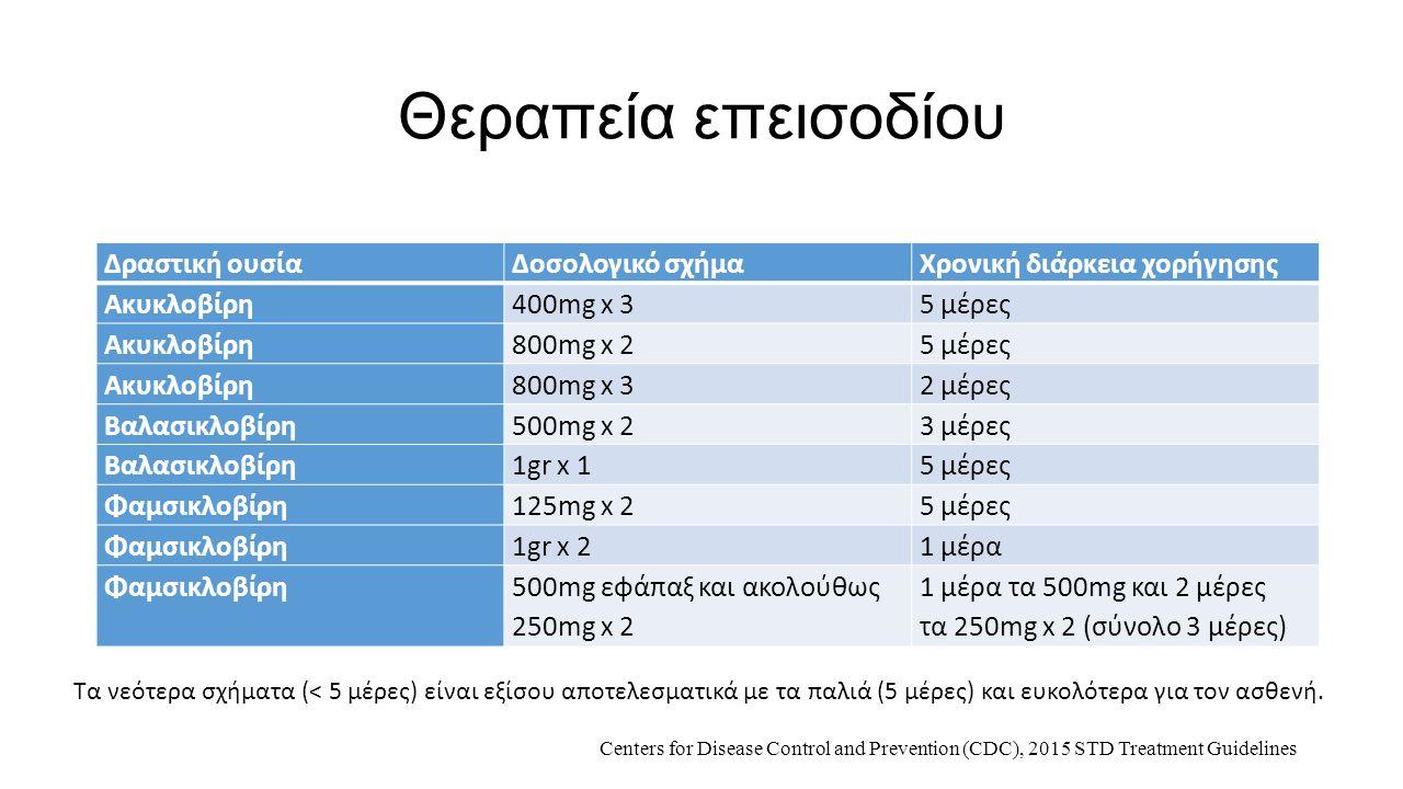Θεραπεία επεισοδίου Δραστική ουσίαΔοσολογικό σχήμαΧρονική διάρκεια χορήγησης Ακυκλοβίρη400mg x 35 μέρες Ακυκλοβίρη800mg x 25 μέρες Ακυκλοβίρη800mg x 3
