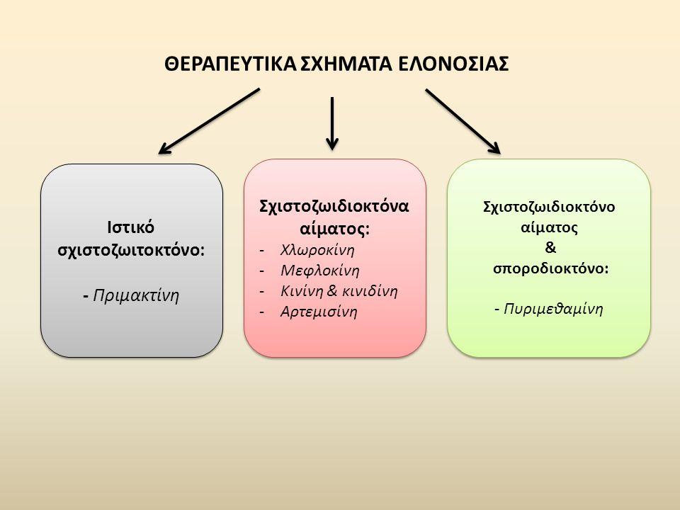 ΘΕΡΑΠΕΥΤΙΚΑ ΣΧΗΜΑΤΑ ΕΛΟΝΟΣΙΑΣ Ιστικό σχιστοζωιτοκτόνο: - Πριμακτίνη Ιστικό σχιστοζωιτοκτόνο: - Πριμακτίνη Σχιστοζωιδιοκτόνα αίματος: -Χλωροκίνη -Μεφλοκίνη -Κινίνη & κινιδίνη -Αρτεμισίνη Σχιστοζωιδιοκτόνα αίματος: -Χλωροκίνη -Μεφλοκίνη -Κινίνη & κινιδίνη -Αρτεμισίνη Σχιστοζωιδιοκτόνo αίματος & σποροδιοκτόνο: - Πυριμεθαμίνη Σχιστοζωιδιοκτόνo αίματος & σποροδιοκτόνο: - Πυριμεθαμίνη