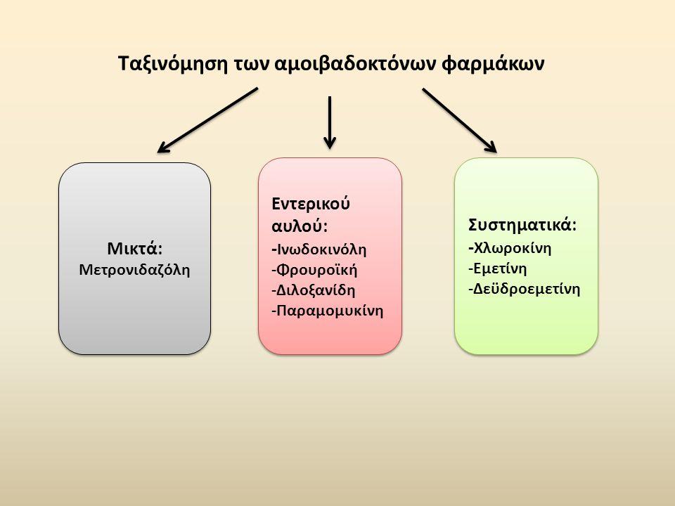 Ταξινόμηση των αμοιβαδοκτόνων φαρμάκων Μικτά: Μετρονιδαζόλη Μικτά: Μετρονιδαζόλη Εντερικού αυλού: - Iνωδοκινόλη -Φρουροϊκή -Διλοξανίδη -Παραμομυκίνη Εντερικού αυλού: - Iνωδοκινόλη -Φρουροϊκή -Διλοξανίδη -Παραμομυκίνη Συστηματικά: - Χλωροκίνη -Εμετίνη -Δεϋδροεμετίνη Συστηματικά: - Χλωροκίνη -Εμετίνη -Δεϋδροεμετίνη