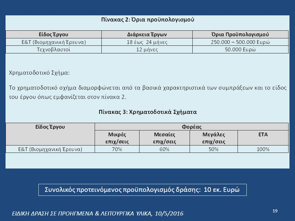19 ΕΙΔΙΚΗ ΔΡΑΣΗ ΣΕ ΠΡΟΗΓΜΕΝΑ & ΛΕΙΤΟΥΡΓΙΚΑ ΥΛΙΚΑ, 10/5/2016 Συνολικός προτεινόμενος προϋπολογισμός δράσης: 10 εκ. Ευρώ