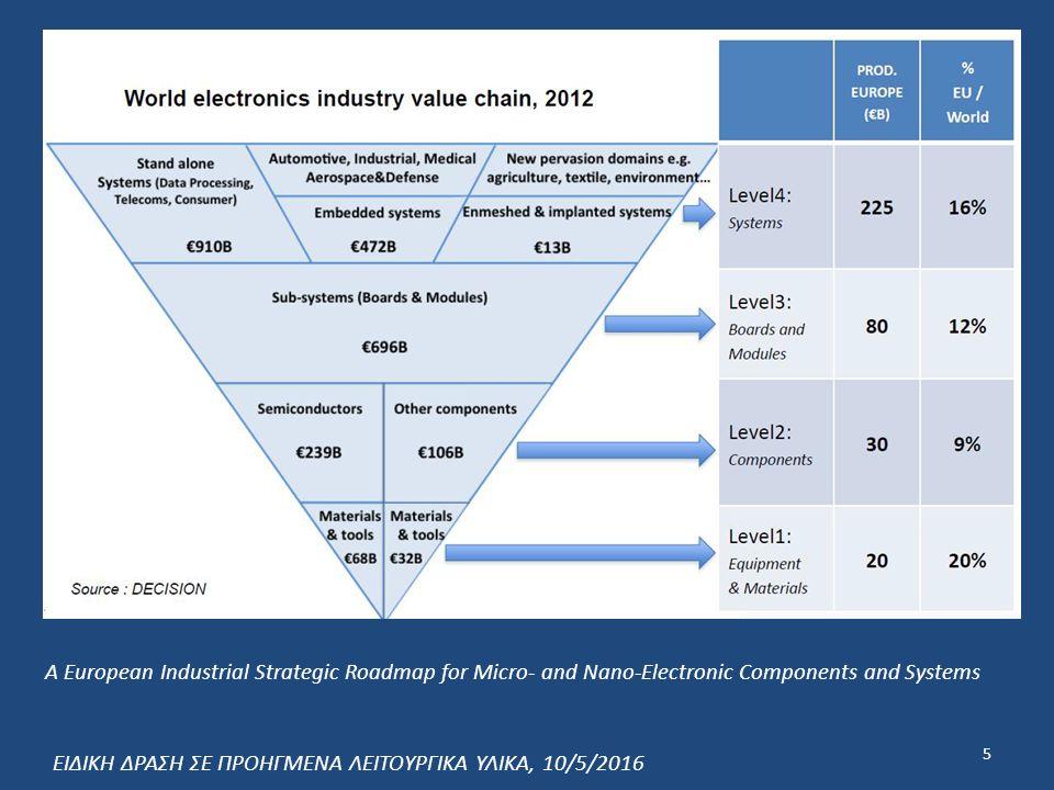  Ενίσχυση της καινοτομίας και της επιχειρηματικότητας στην ελληνική οικονομία για την ποιοτική αναβάθμισή τους μέσω δράσεων που θα στοχεύουν: o Στην προτεραιοποίηση των τομέων αιχμής των προηγμένων λειτουργικών υλικών που μπορούν να αποδώσουν μεσοπρόθεσμα οικονομικά οφέλη στην χώρα.
