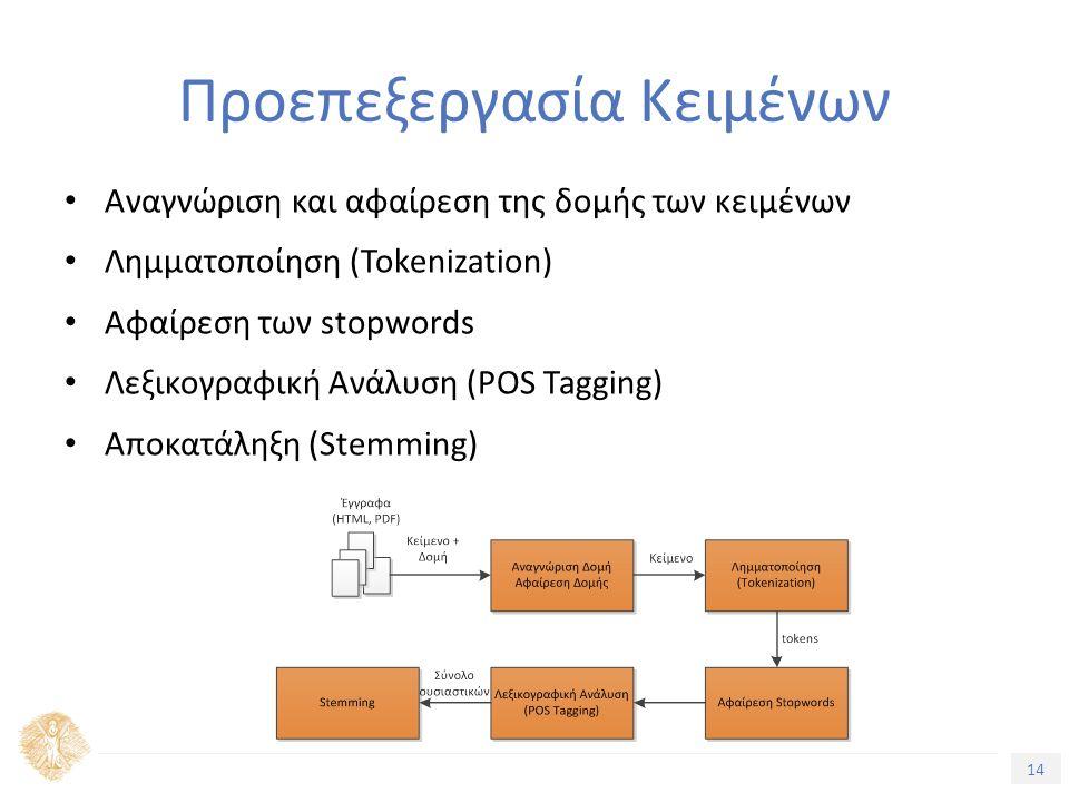 14 Τίτλος Ενότητας Αναγνώριση και αφαίρεση της δομής των κειμένων Λημματοποίηση (Tokenization) Αφαίρεση των stopwords Λεξικογραφική Ανάλυση (POS Tagging) Αποκατάληξη (Stemming) Προεπεξεργασία Κειμένων