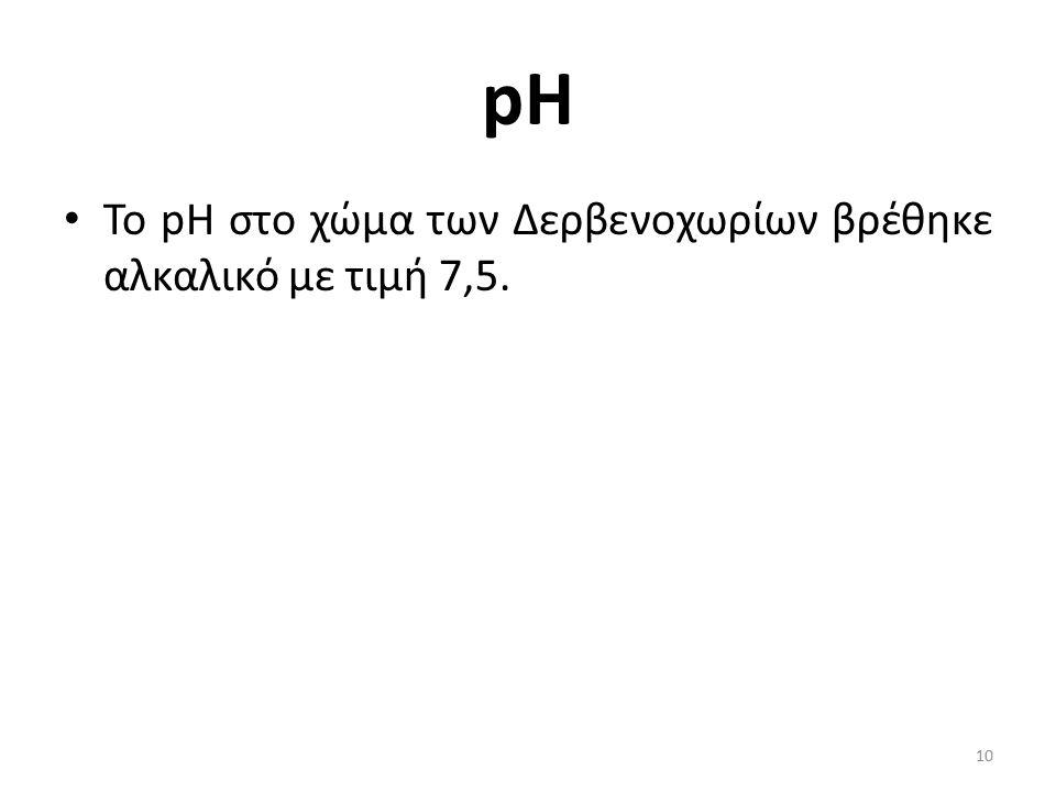 Το pH στο χώμα των Δερβενοχωρίων βρέθηκε αλκαλικό με τιμή 7,5. pH 10