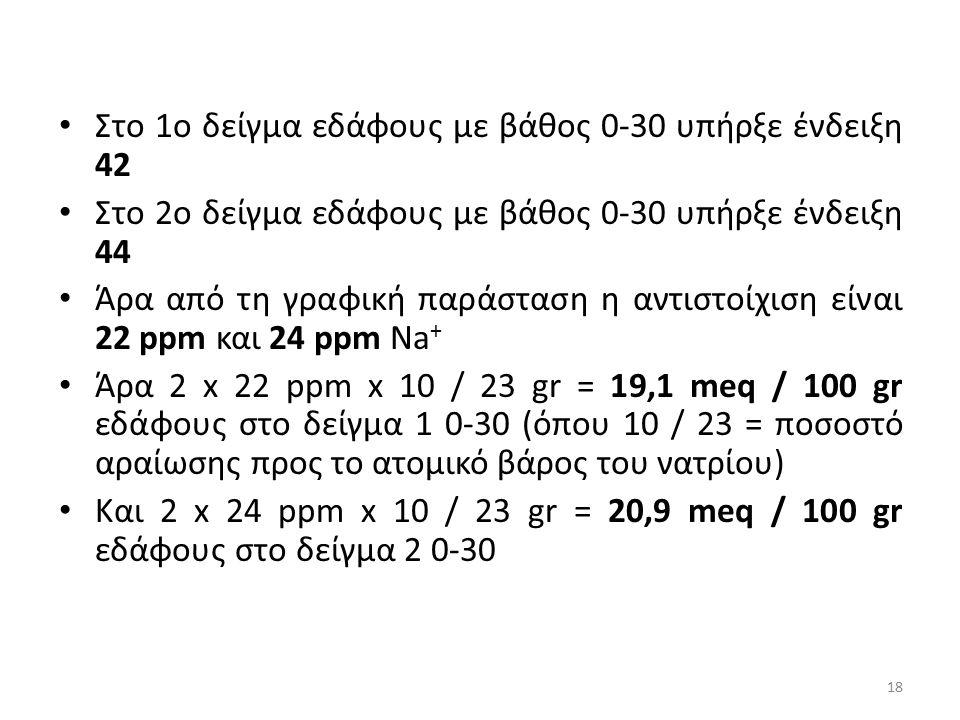 Στο 1o δείγμα εδάφους με βάθος 0-30 υπήρξε ένδειξη 42 Στο 2o δείγμα εδάφους με βάθος 0-30 υπήρξε ένδειξη 44 Άρα από τη γραφική παράσταση η αντιστοίχισ
