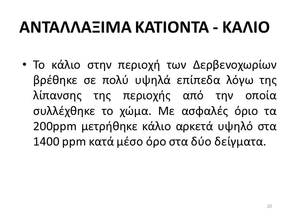 ΑΝΤΑΛΛΑΞΙΜΑ ΚΑΤΙΟΝΤΑ - ΚΑΛΙΟ Το κάλιο στην περιοχή των Δερβενοχωρίων βρέθηκε σε πολύ υψηλά επίπεδα λόγω της λίπανσης της περιοχής από την οποία συλλέχ
