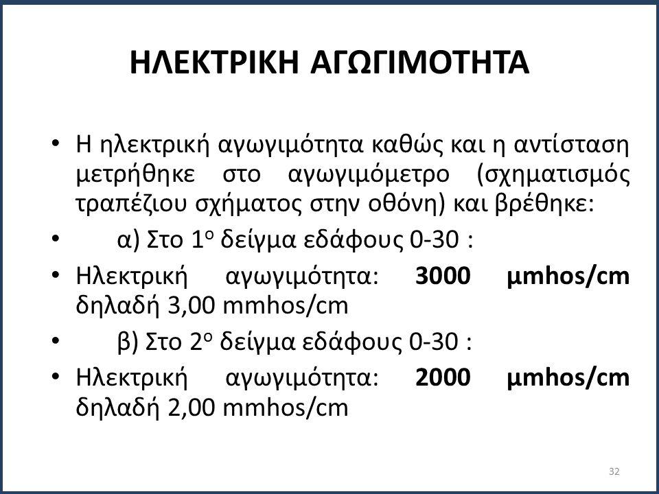 ΗΛΕΚΤΡΙΚΗ ΑΓΩΓΙΜΟΤΗΤΑ Η ηλεκτρική αγωγιμότητα καθώς και η αντίσταση μετρήθηκε στο αγωγιμόμετρο (σχηματισμός τραπέζιου σχήματος στην οθόνη) και βρέθηκε