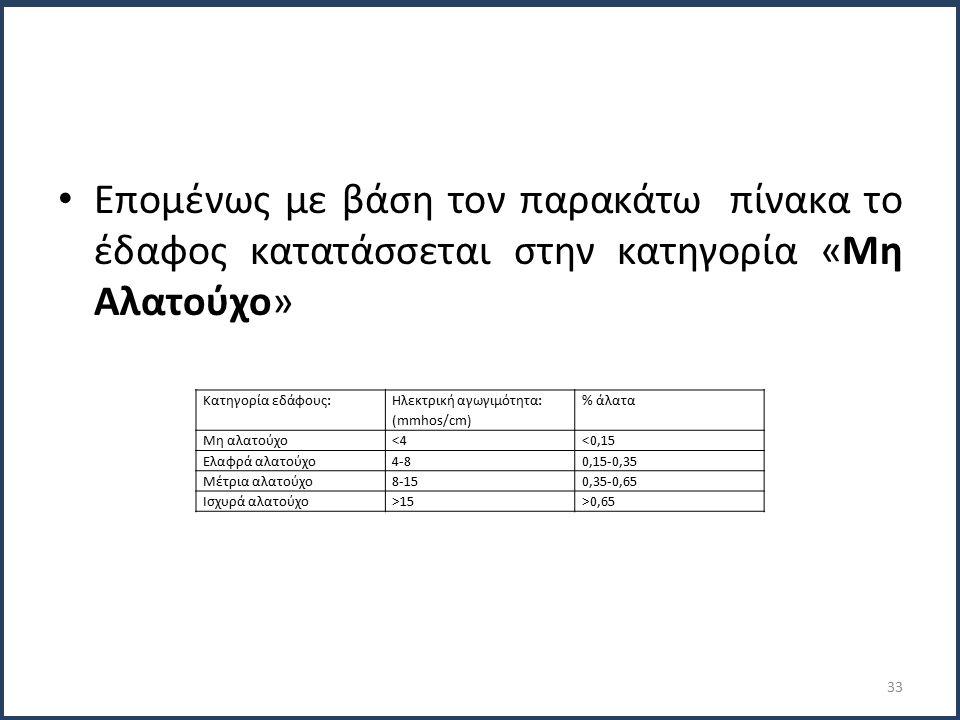 Επομένως με βάση τον παρακάτω πίνακα το έδαφος κατατάσσεται στην κατηγορία «Μη Αλατούχο» Κατηγορία εδάφους: Ηλεκτρική αγωγιμότητα: (mmhos/cm) % άλατα