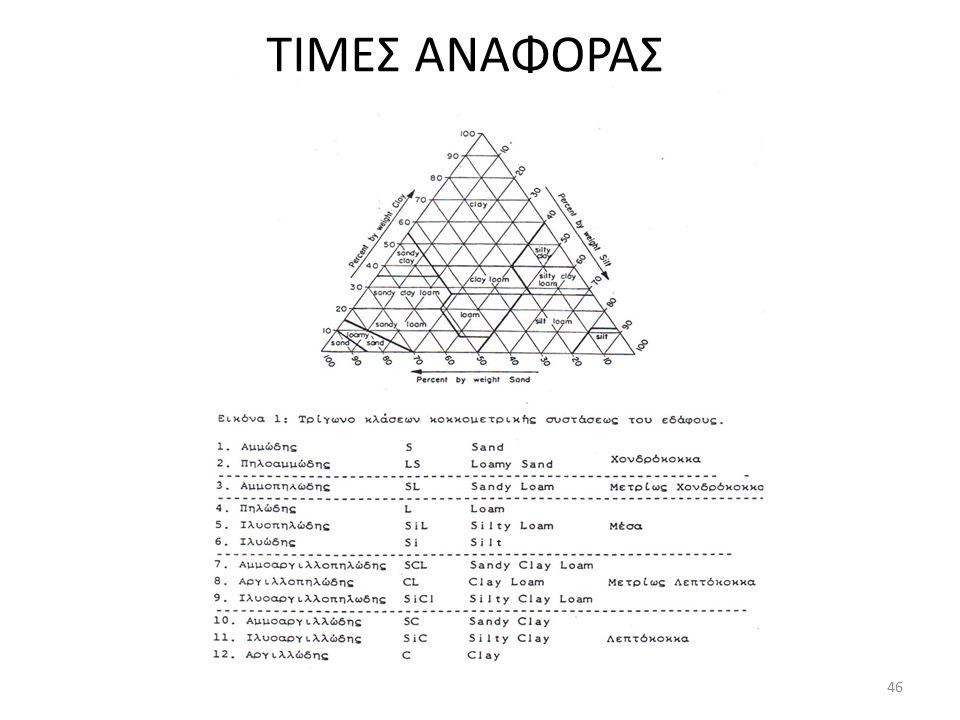 ΤΙΜΕΣ ΑΝΑΦΟΡΑΣ 46