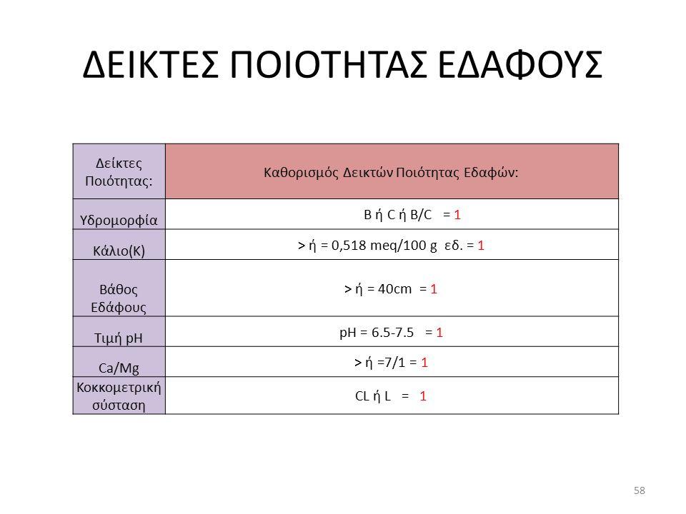ΔΕΙΚΤΕΣ ΠΟΙΟΤΗΤΑΣ ΕΔΑΦΟΥΣ Δείκτες Ποιότητας: Καθορισμός Δεικτών Ποιότητας Εδαφών: Υδρομορφία B ή C ή B/C = 1 Κάλιο(Κ) > ή = 0,518 meq/100 g εδ. = 1 Βά