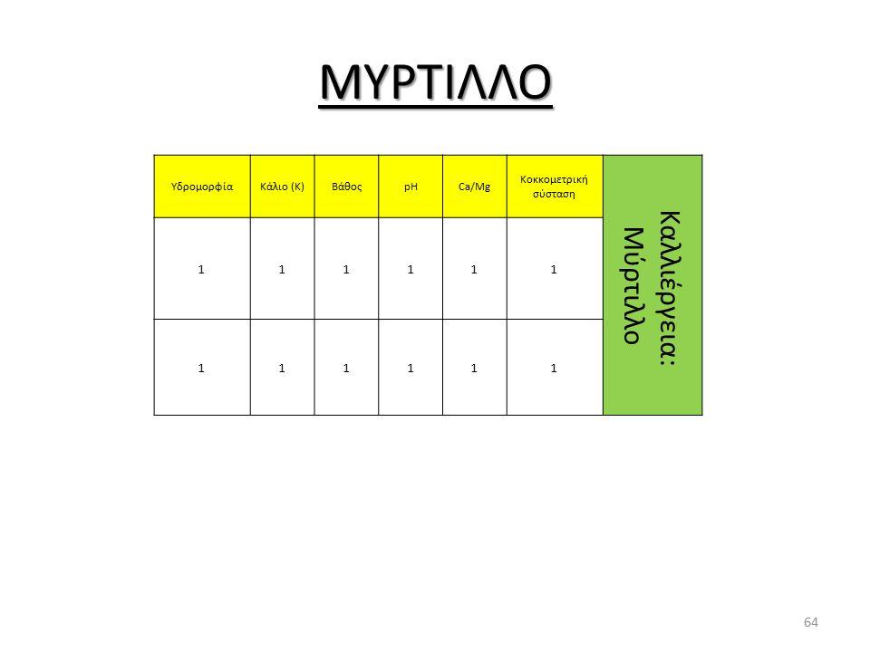ΜΥΡΤΙΛΛΟ ΥδρομορφίαΚάλιο (Κ)ΒάθοςpHCa/Mg Κοκκομετρική σύσταση Καλλιέργεια: Μύρτιλλο 111111 111111 64