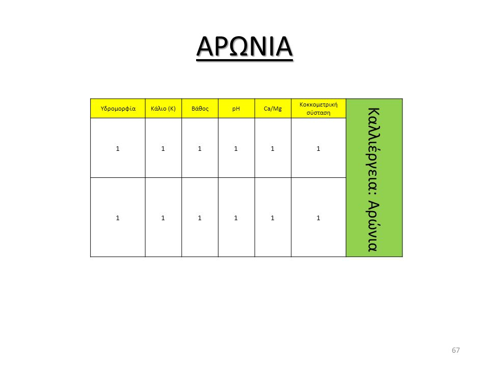 ΑΡΩΝΙΑ ΥδρομορφίαΚάλιο (Κ)ΒάθοςpHCa/Mg Κοκκομετρική σύσταση Καλλιέργεια: Αρώνια 111111 111111 67