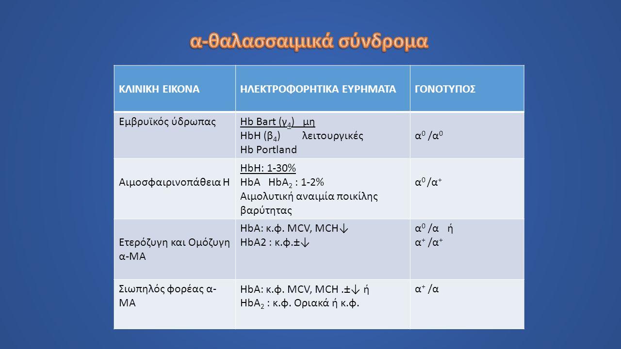ΚΛΙΝΙΚΗ ΕΙΚΟΝΑΗΛΕΚΤΡΟΦΟΡΗΤΙΚΑ ΕΥΡΗΜΑΤΑΓΟΝΟΤΥΠΟΣ Εμβρυϊκός ύδρωπαςHb Bart (γ 4 ) μη HbH (β 4 ) λειτουργικές Hb Portland α0 /α0α0 /α0 Αιμοσφαιρινοπάθεια Η HbH: 1-30% HbA HbA 2 : 1-2% Αιμολυτική αναιμία ποικίλης βαρύτητας α 0 /α + Ετερόζυγη και Ομόζυγη α-ΜΑ HbΑ: κ.φ.
