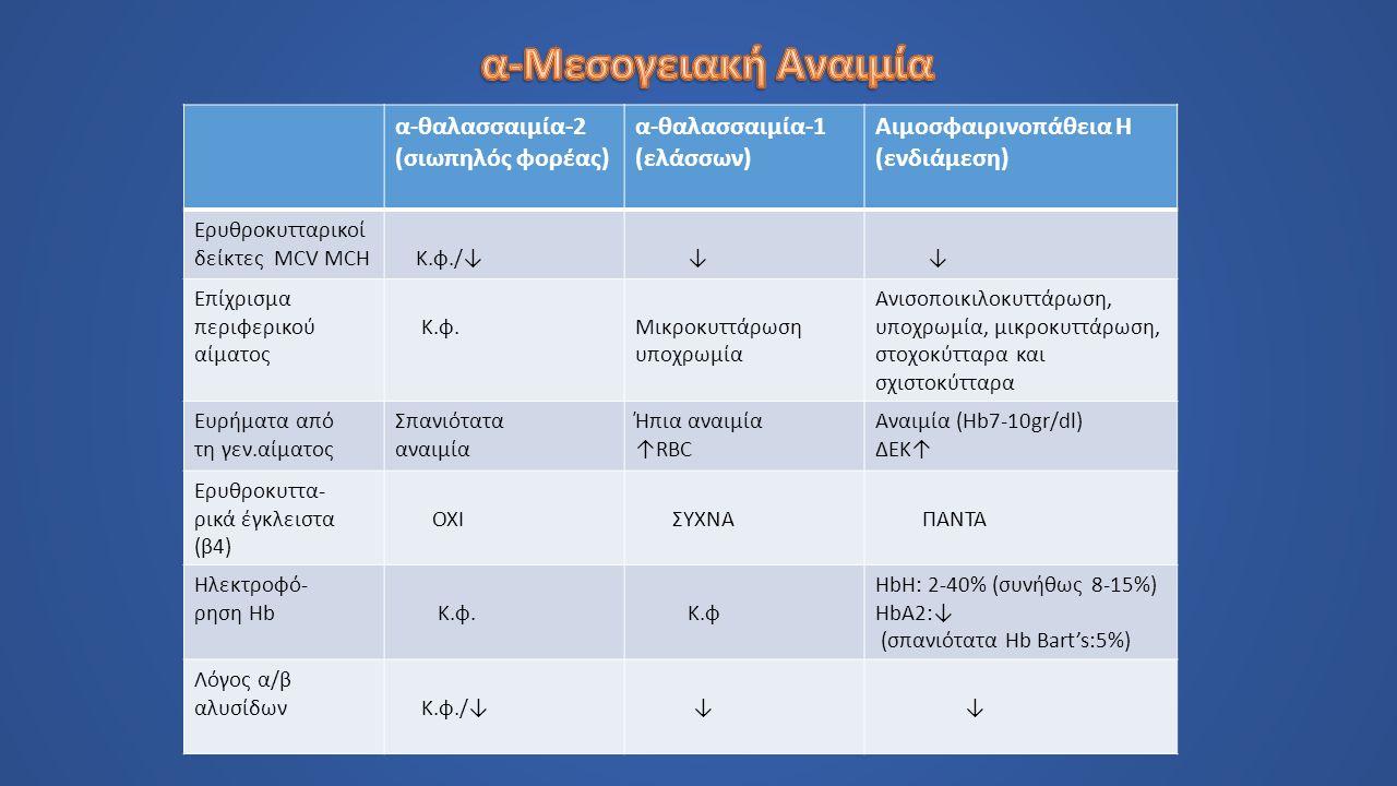 α-θαλασσαιμία-2 (σιωπηλός φορέας) α-θαλασσαιμία-1 (ελάσσων) Αιμοσφαιρινοπάθεια Η (ενδιάμεση) Ερυθροκυτταρικοί δείκτες MCV MCH Κ.φ./↓ ↓ ↓ Επίχρισμα περιφερικού αίματος Κ.φ.Μικροκυττάρωση υποχρωμία Ανισοποικιλοκυττάρωση, υποχρωμία, μικροκυττάρωση, στοχοκύτταρα και σχιστοκύτταρα Ευρήματα από τη γεν.αίματος Σπανιότατα αναιμία Ήπια αναιμία ↑RBC Αναιμία (Hb7-10gr/dl) ΔΕΚ↑ Ερυθροκυττα- ρικά έγκλειστα (β4) ΟΧΙ ΣΥΧΝΑ ΠΑΝΤΑ Ηλεκτροφό- ρηση Hb Κ.φ.