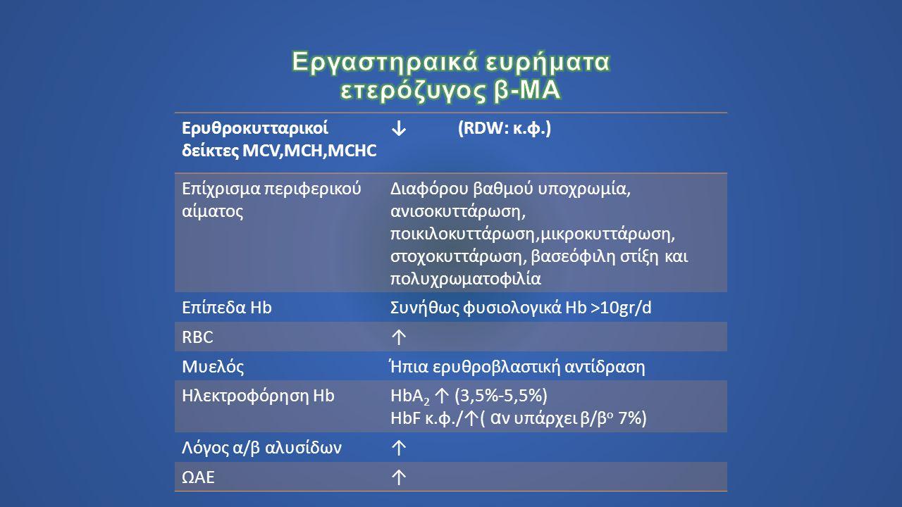 Ερυθροκυτταρικοί δείκτες MCV,MCH,MCHC ↓ (RDW: κ.φ.) Επίχρισμα περιφερικού αίματος Διαφόρου βαθμού υποχρωμία, ανισοκυττάρωση, ποικιλοκυττάρωση,μικροκυττάρωση, στοχοκυττάρωση, βασεόφιλη στίξη και πολυχρωματοφιλία Επίπεδα HbΣυνήθως φυσιολογικά Hb >10gr/d RBC↑ ΜυελόςΉπια ερυθροβλαστική αντίδραση Ηλεκτροφόρηση HbHbA 2 ↑ (3,5%-5,5%) HbF κ.φ./↑( α ν υπάρχει β/β o 7%) Λόγος α/β αλυσίδων↑ ΩΑΕ↑