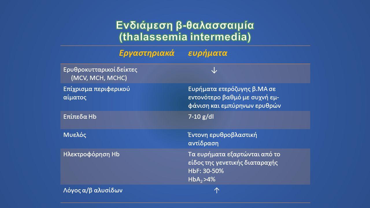 Εργαστηριακάευρήματα Ερυθροκυτταρικοί δείκτες (MCV, MCH, MCHC) ↓ Επίχρισμα περιφερικού αίματος Ευρήματα ετερόζυγης β.ΜΑ σε εντονότερο βαθμό με συχνή εμ- φάνιση και εμπύρηνων ερυθρών Επίπεδα Hb7-10 g/dl ΜυελόςΈντονη ερυθροβλαστική αντίδραση Ηλεκτροφόρηση HbΤα ευρήματα εξαρτώνται από το είδος της γενετικής διαταραχής HbF: 30-50% HbA 2 >4% Λόγος α/β αλυσίδων ↑