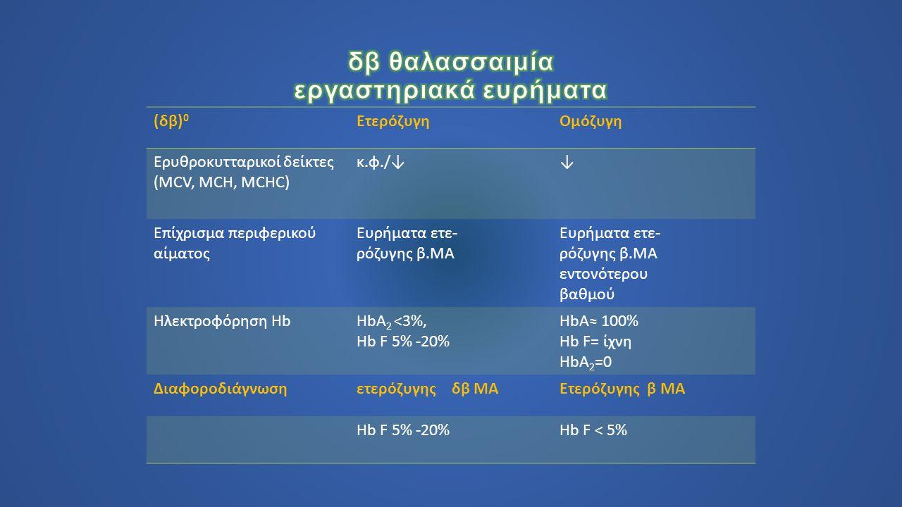 (δβ) 0 ΕτερόζυγηΟμόζυγη Ερυθροκυτταρικοί δείκτες (MCV, MCH, MCHC) κ.φ./↓↓ Επίχρισμα περιφερικού αίματος Ευρήματα ετε- ρόζυγης β.ΜΑ Ευρήματα ετε- ρόζυγης β.ΜΑ εντονότερου βαθμού Ηλεκτροφόρηση HbHbΑ 2 <3%, Hb F 5% -20% HbΑ≈ 100% Hb F= ίχνη HbΑ 2 =0 Διαφοροδιάγνωση ετερόζυγης δβ ΜΑΕτερόζυγης β ΜΑ Hb F 5% -20%Hb F < 5%