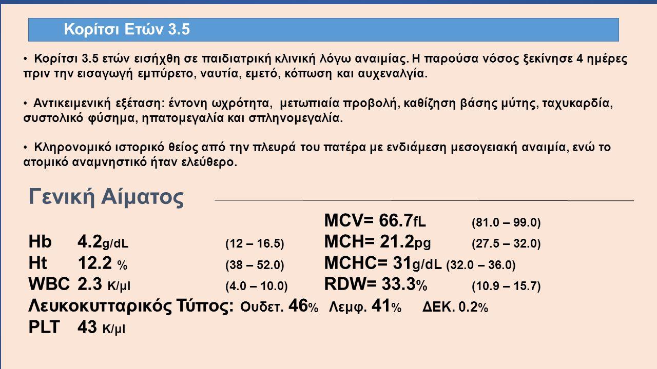 Κορίτσι Ετών 3.5 Γενική Αίματος MCV= 66.7 fL (81.0 – 99.0) Hb4.2 g/dL(12 – 16.5) MCH= 21.2 pg (27.5 – 32.0) Ht12.2 %(38 – 52.0) MCHC= 31 g/dL (32.0 – 36.0) WBC 2.3 K/μl(4.0 – 10.0) RDW= 33.3 % (10.9 – 15.7) Λευκοκυτταρικός Τύπος: Ουδετ.