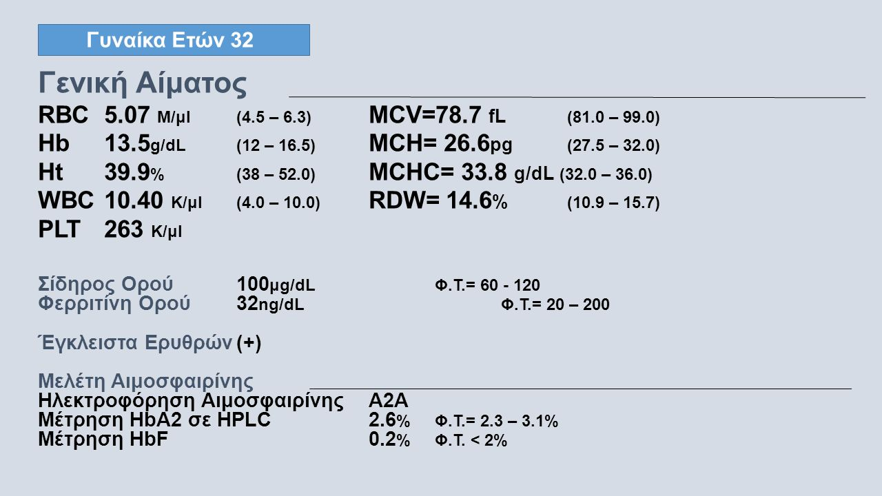 Γυναίκα Ετών 32 Γενική Αίματος RBC5.07 M/μl(4.5 – 6.3) MCV=78.7 fL (81.0 – 99.0) Hb13.5 g/dL(12 – 16.5) MCH= 26.6 pg (27.5 – 32.0) Ht39.9 %(38 – 52.0) MCHC= 33.8 g/dL (32.0 – 36.0) WBC 10.40 K/μl(4.0 – 10.0) RDW= 14.6 % (10.9 – 15.7) PLT 263 K/μl Σίδηρος Ορού100 μg/dLΦ.Τ.= 60 - 120 Φερριτίνη Ορού32 ng/dLΦ.Τ.= 20 – 200 Έγκλειστα Ερυθρών(+) Μελέτη Αιμοσφαιρίνης Ηλεκτροφόρηση ΑιμοσφαιρίνηςΑ2Α Μέτρηση HbA2 σε HPLC 2.6 % Φ.Τ.= 2.3 – 3.1% Μέτρηση HbF0.2 % Φ.Τ.