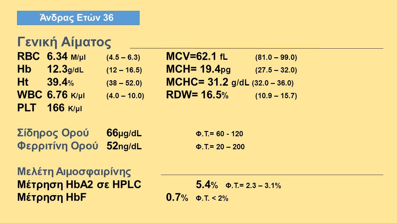 Άνδρας Ετών 36 Γενική Αίματος RBC6.34 M/μl(4.5 – 6.3) MCV=62.1 fL (81.0 – 99.0) Hb12.3 g/dL(12 – 16.5) MCH= 19.4 pg (27.5 – 32.0) Ht39.4 %(38 – 52.0)