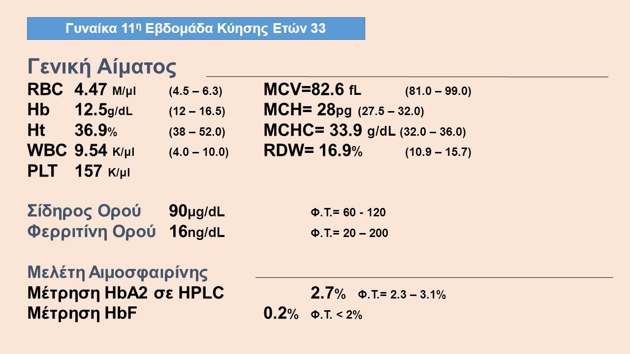 Γυναίκα 11 η Εβδομάδα Κύησης Ετών 33 Γενική Αίματος RBC4.47 M/μl(4.5 – 6.3) MCV=82.6 fL (81.0 – 99.0) Hb12.5 g/dL(12 – 16.5) MCH= 28 pg (27.5 – 32.0) Ht36.9 %(38 – 52.0) MCHC= 33.9 g/dL (32.0 – 36.0) WBC 9.54 K/μl(4.0 – 10.0) RDW= 16.9 % (10.9 – 15.7) PLT 157 K/μl Σίδηρος Ορού90 μg/dL Φ.Τ.= 60 - 120 Φερριτίνη Ορού16 ng/dL Φ.Τ.= 20 – 200 Μελέτη Αιμοσφαιρίνης Μέτρηση HbA2 σε HPLC 2.7 % Φ.Τ.= 2.3 – 3.1% Μέτρηση HbF0.2 % Φ.Τ.