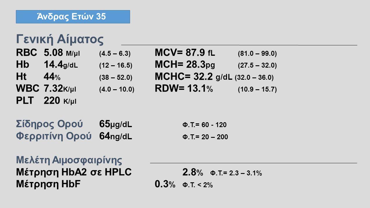 Άνδρας Ετών 35 Γενική Αίματος RBC5.08 M/μl(4.5 – 6.3) MCV= 87.9 fL (81.0 – 99.0) Hb14.4 g/dL(12 – 16.5) MCH= 28.3 pg (27.5 – 32.0) Ht44 %(38 – 52.0) MCHC= 32.2 g/dL (32.0 – 36.0) WBC 7.32 K/μl(4.0 – 10.0) RDW= 13.1 % (10.9 – 15.7) PLT 220 K/μl Σίδηρος Ορού65 μg/dL Φ.Τ.= 60 - 120 Φερριτίνη Ορού64 ng/dL Φ.Τ.= 20 – 200 Μελέτη Αιμοσφαιρίνης Μέτρηση HbA2 σε HPLC 2.8 % Φ.Τ.= 2.3 – 3.1% Μέτρηση HbF0.3 % Φ.Τ.