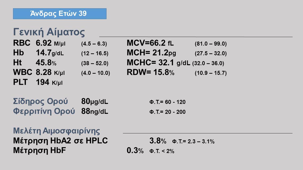 Άνδρας Ετών 39 Γενική Αίματος RBC6.92 M/μl(4.5 – 6.3) MCV=66.2 fL (81.0 – 99.0) Hb14.7 g/dL(12 – 16.5) MCH= 21.2 pg (27.5 – 32.0) Ht45.8 %(38 – 52.0)