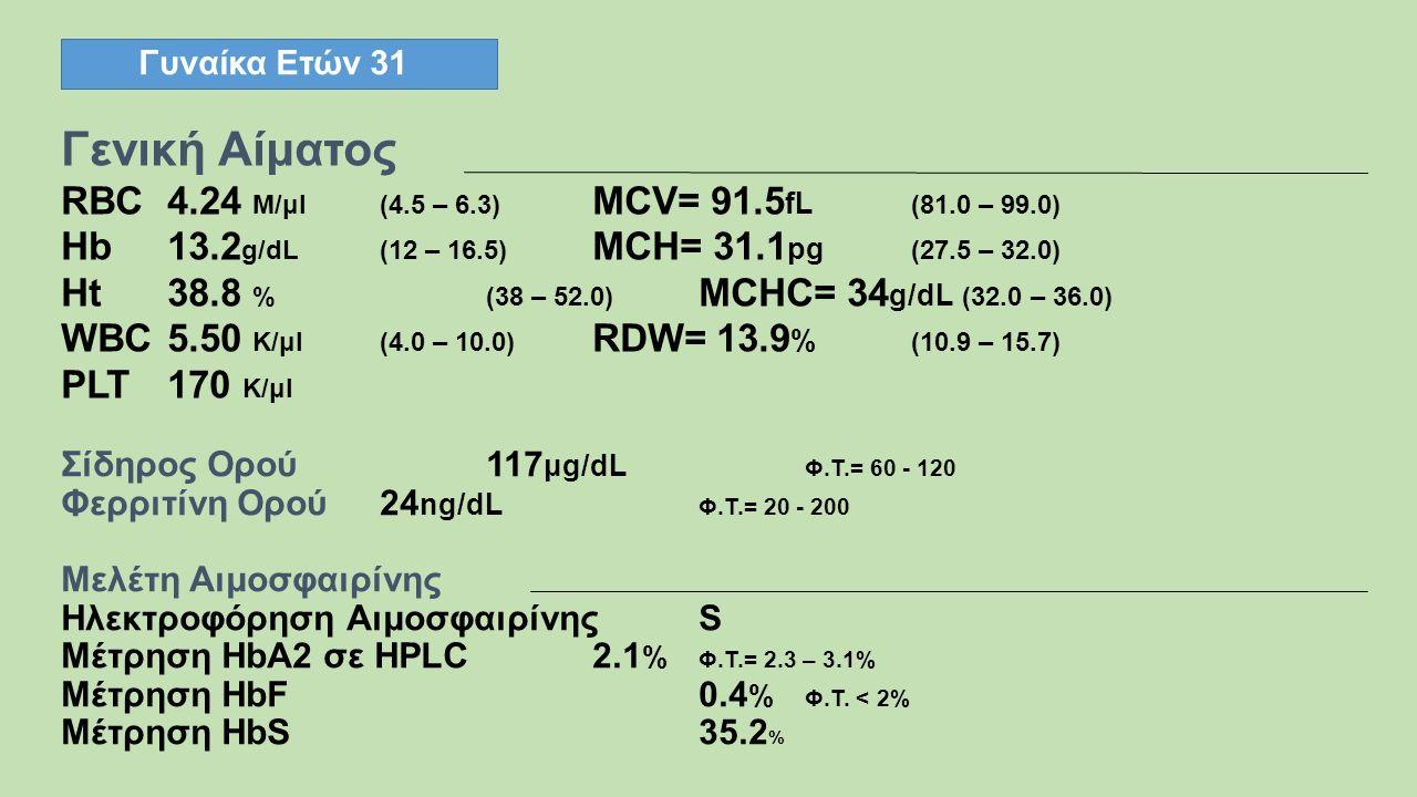 Γυναίκα Ετών 31 Γενική Αίματος RBC4.24 M/μl(4.5 – 6.3) MCV= 91.5 fL (81.0 – 99.0) Hb13.2 g/dL(12 – 16.5) MCH= 31.1 pg (27.5 – 32.0) Ht38.8 %(38 – 52.0) MCHC= 34 g/dL (32.0 – 36.0) WBC 5.50 K/μl(4.0 – 10.0) RDW= 13.9 % (10.9 – 15.7) PLT 170 K/μl Σίδηρος Ορού117 μg/dL Φ.Τ.= 60 - 120 Φερριτίνη Ορού24 ng/dL Φ.Τ.= 20 - 200 Μελέτη Αιμοσφαιρίνης Ηλεκτροφόρηση Αιμοσφαιρίνης S Μέτρηση HbA2 σε HPLC 2.1 % Φ.Τ.= 2.3 – 3.1% Μέτρηση HbF0.4 % Φ.Τ.