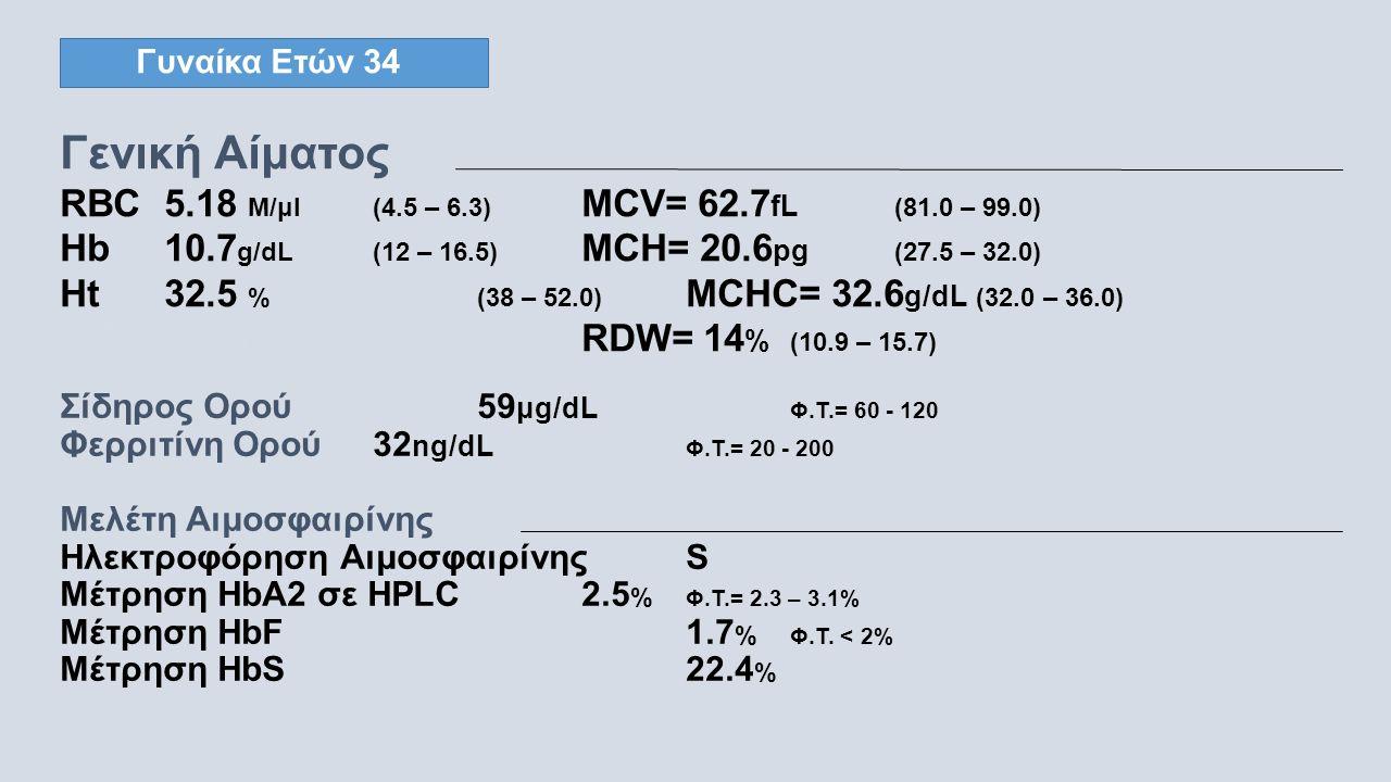 Γυναίκα Ετών 34 Γενική Αίματος RBC5.18 M/μl(4.5 – 6.3) MCV= 62.7 fL (81.0 – 99.0) Hb10.7 g/dL(12 – 16.5) MCH= 20.6 pg (27.5 – 32.0) Ht32.5 %(38 – 52.0) MCHC= 32.6 g/dL (32.0 – 36.0) WBC 5.50 K/μl(4.0 – 10.0) RDW= 14 % (10.9 – 15.7) Σίδηρος Ορού59 μg/dL Φ.Τ.= 60 - 120 Φερριτίνη Ορού32 ng/dL Φ.Τ.= 20 - 200 Μελέτη Αιμοσφαιρίνης Ηλεκτροφόρηση Αιμοσφαιρίνης S Μέτρηση HbA2 σε HPLC 2.5 % Φ.Τ.= 2.3 – 3.1% Μέτρηση HbF1.7 % Φ.Τ.