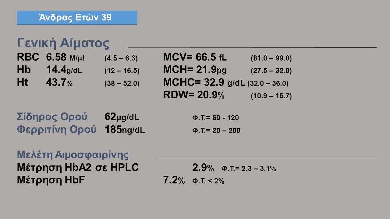 Άνδρας Ετών 39 Γενική Αίματος RBC6.58 M/μl(4.5 – 6.3) MCV= 66.5 fL (81.0 – 99.0) Hb14.4 g/dL(12 – 16.5) MCH= 21.9 pg (27.5 – 32.0) Ht43.7 %(38 – 52.0) MCHC= 32.9 g/dL (32.0 – 36.0) WBC 8.32 K/μl(4.0 – 10.0) RDW= 20.9 % (10.9 – 15.7) Σίδηρος Ορού62 μg/dL Φ.Τ.= 60 - 120 Φερριτίνη Ορού185 ng/dL Φ.Τ.= 20 – 200 Μελέτη Αιμοσφαιρίνης Μέτρηση HbA2 σε HPLC 2.9 % Φ.Τ.= 2.3 – 3.1% Μέτρηση HbF7.2 % Φ.Τ.