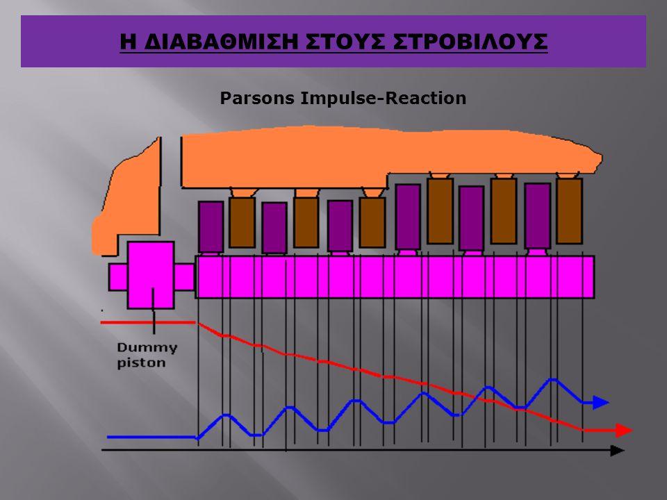 Parsons Impulse-Reaction Η ΔΙΑΒΑΘΜΙΣΗ ΣΤΟΥΣ ΣΤΡΟΒΙΛΟΥΣ