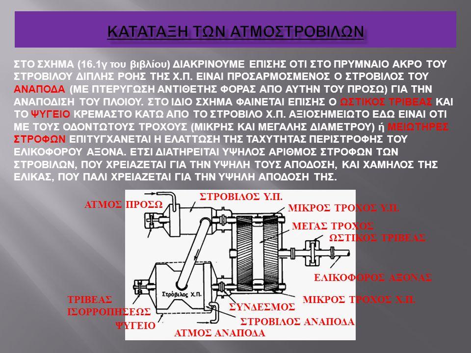 ΣΤΟ ΣΧΗΜΑ (16.1γ του βιβλίου) ΔΙΑΚΡΙΝΟΥΜΕ ΕΠΙΣΗΣ ΟΤΙ ΣΤΟ ΠΡΥΜΝΑΙΟ ΑΚΡΟ ΤΟΥ ΣΤΡΟΒΙΛΟΥ ΔΙΠΛΗΣ ΡΟΗΣ ΤΗΣ Χ.Π. ΕΙΝΑΙ ΠΡΟΣΑΡΜΟΣΜΕΝΟΣ Ο ΣΤΡΟΒΙΛΟΣ ΤΟΥ ΑΝΑΠΟΔΑ