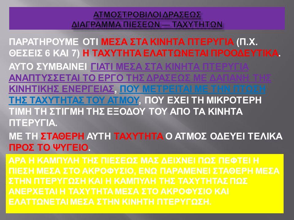 ΠΑΡΑΤΗΡΟΥΜΕ ΟΤΙ ΜΕΣΑ ΣΤΑ ΚΙΝΗΤΑ ΠΤΕΡΥΓΙΑ (Π.Χ. ΘΕΣΕΙΣ 6 ΚΑΙ 7) Η ΤΑΧΥΤΗΤΑ ΕΛΑΤΤΩΝΕΤΑΙ ΠΡΟΟΔΕΥΤΙΚΑ. ΑΥΤΟ ΣΥΜΒΑΙΝΕΙ ΓΙΑΤΙ ΜΕΣΑ ΣΤΑ ΚΙΝΗΤΑ ΠΤΕΡΥΓΙΑ ΑΝΑΠΤ