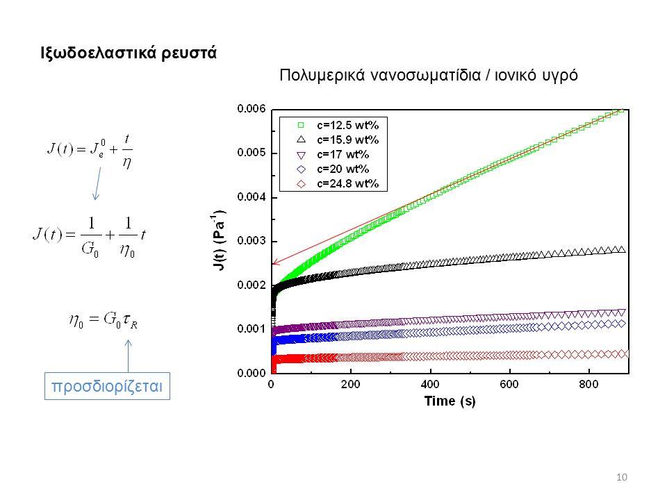 10 Ιξωδοελαστικά ρευστά Πολυμερικά νανοσωματίδια / ιονικό υγρό προσδιορίζεται