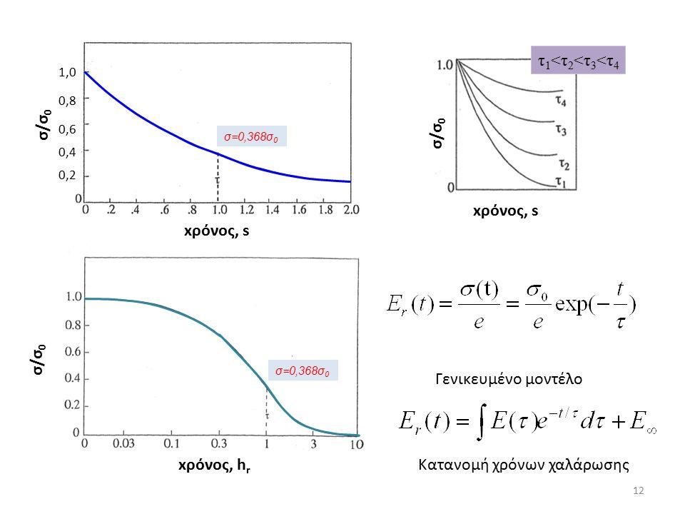 Γενικευμένο μοντέλο Κατανομή χρόνων χαλάρωσης xρόνος, h r σ/σ 0 0,2 0,6 0,4 0,8 1,0 σ/σ 0 xρόνος, s σ/σ 0 τ 1 <τ 2 <τ 3 <τ 4 12 σ=0,368σ 0