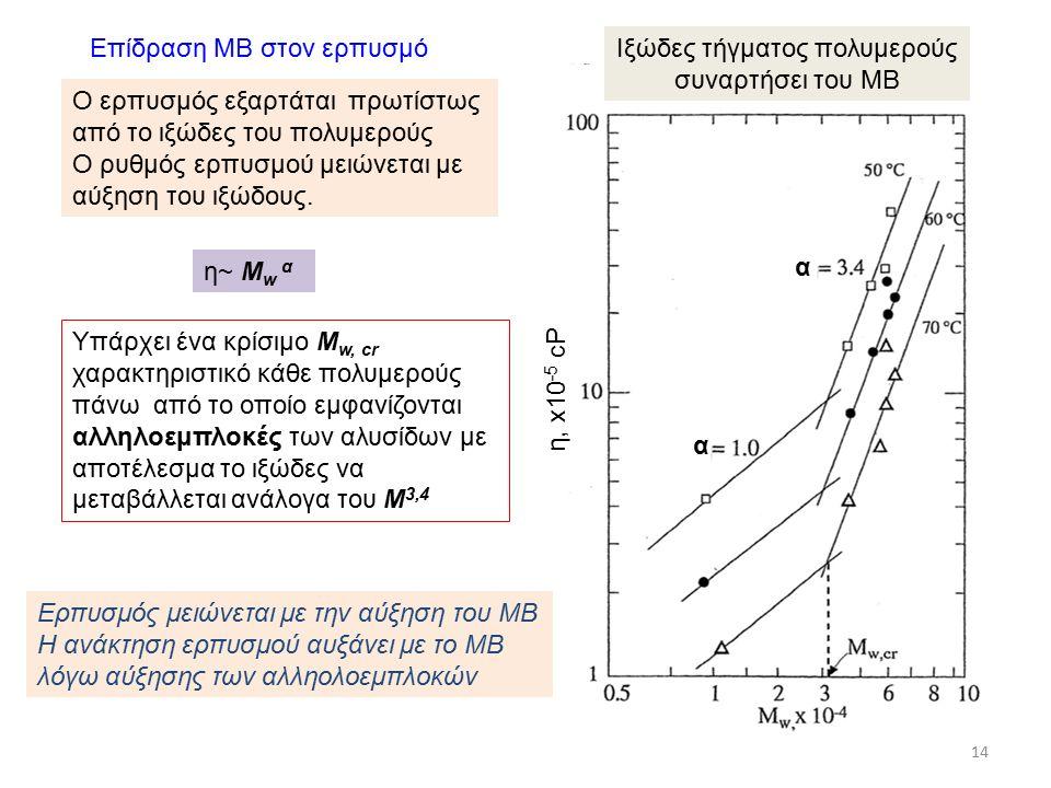 Ερπυσμός μειώνεται με την αύξηση του ΜΒ Η ανάκτηση ερπυσμού αυξάνει με το ΜΒ λόγω αύξησης των αλληολοεμπλοκών Επίδραση ΜΒ στον ερπυσμό Υπάρχει ένα κρίσιμο Μ w, cr χαρακτηριστικό κάθε πολυμερούς πάνω από το οποίο εμφανίζονται αλληλοεμπλοκές των αλυσίδων με αποτέλεσμα το ιξώδες να μεταβάλλεται ανάλογα του Μ 3,4 η~ Μ w α η, x10 -5 cP α α Ιξώδες τήγματος πολυμερούς συναρτήσει του ΜΒ 14 Ο ερπυσμός εξαρτάται πρωτίστως από το ιξώδες του πολυμερούς Ο ρυθμός ερπυσμού μειώνεται με αύξηση του ιξώδους.
