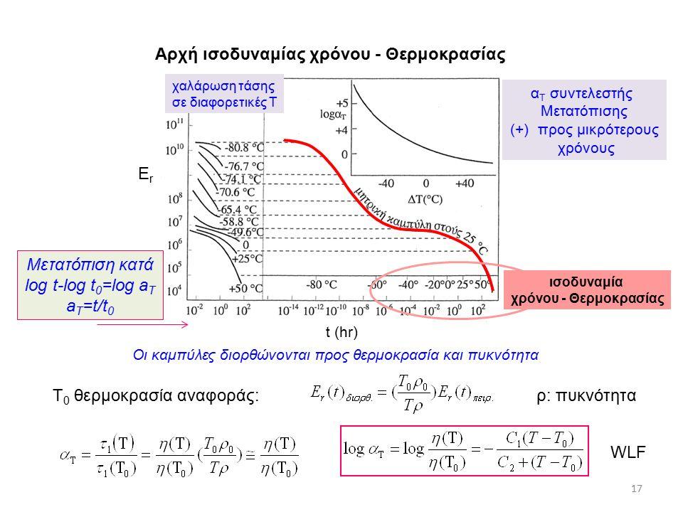 Αρχή ισοδυναμίας χρόνου - Θερμοκρασίας Τ 0 θερμοκρασία αναφοράς: WLF 17 Οι καμπύλες διορθώνονται προς θερμοκρασία και πυκνότητα t (hr) ErEr χαλάρωση τάσης σε διαφορετικές Τ α Τ συντελεστής Μετατόπισης (+) προς μικρότερους χρόνους ρ: πυκνότητα Μετατόπιση κατά log t-log t 0 =log a T a T =t/t 0 ισοδυναμία χρόνου - Θερμοκρασίας
