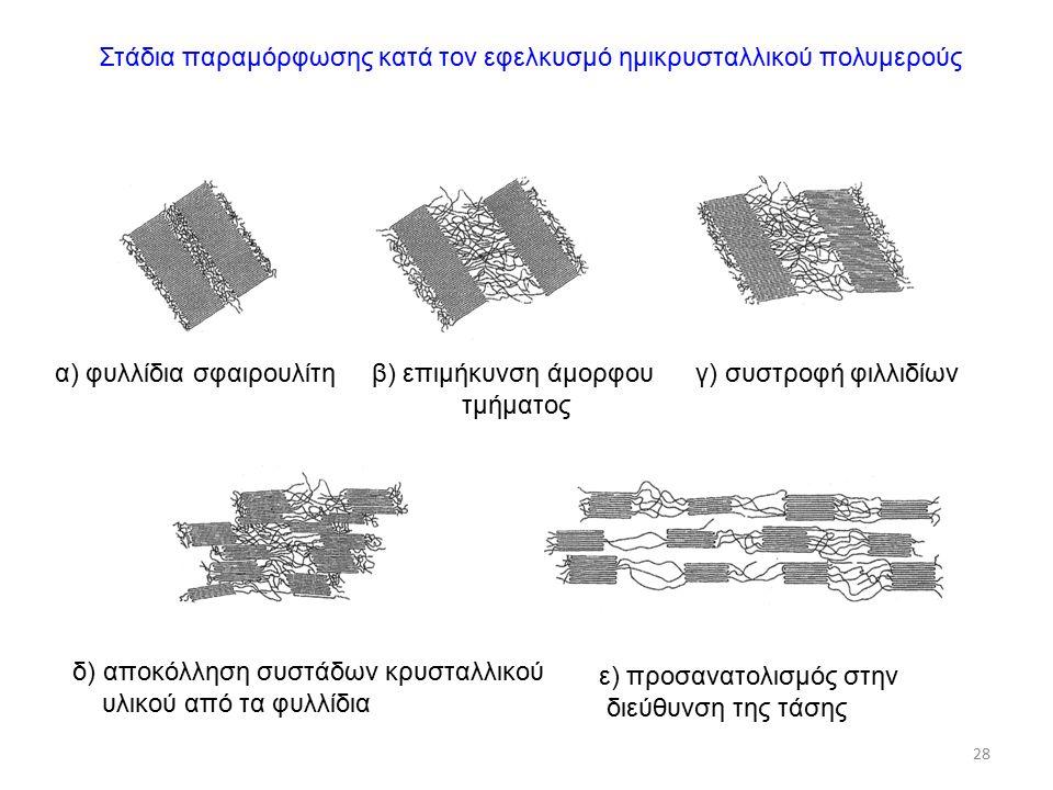 28 Στάδια παραμόρφωσης κατά τον εφελκυσμό ημικρυσταλλικού πολυμερούς α) φυλλίδια σφαιρουλίτηβ) επιμήκυνση άμορφου τμήματος γ) συστροφή φιλλιδίων δ) αποκόλληση συστάδων κρυσταλλικού υλικού από τα φυλλίδια ε) προσανατολισμός στην διεύθυνση της τάσης