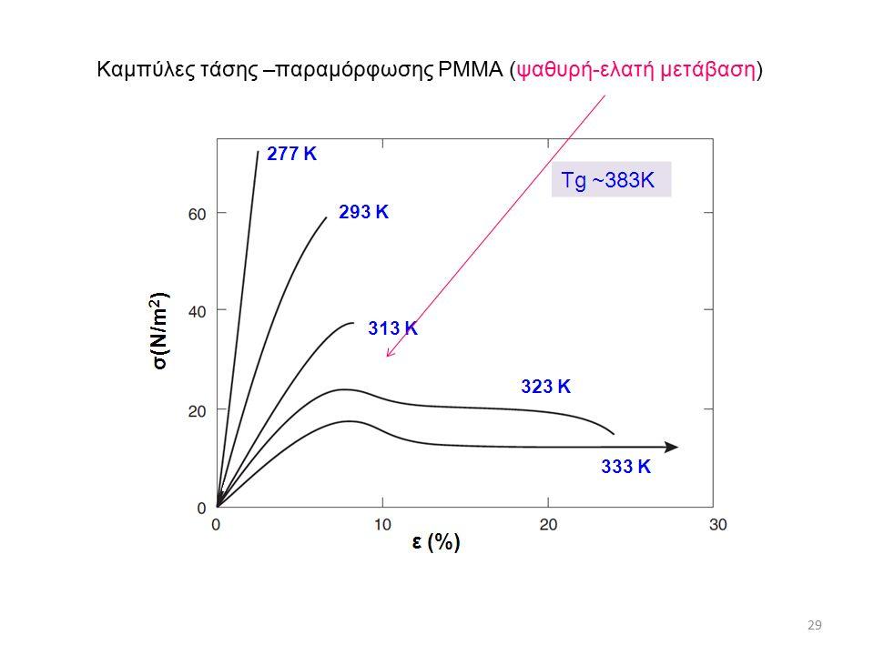 29 Καμπύλες τάσης –παραμόρφωσης PMMA (ψαθυρή-ελατή μετάβαση)