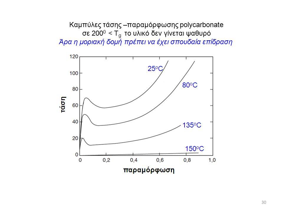 30 Καμπύλες τάσης –παραμόρφωσης polycarbonate σε 200 0 < T g το υλικό δεν γίνεται ψαθυρό Άρα η μοριακή δομή πρέπει να έχει σπουδαία επίδραση