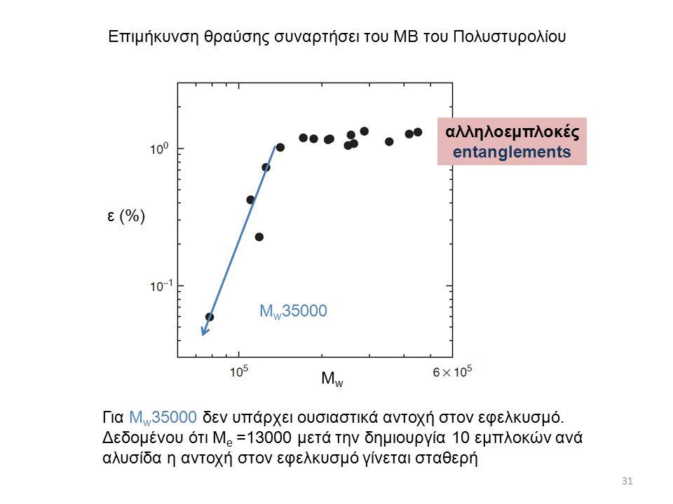 31 Επιμήκυνση θραύσης συναρτήσει του ΜΒ του Πολυστυρολίου Για Μ w 35000 δεν υπάρχει ουσιαστικά αντοχή στον εφελκυσμό.