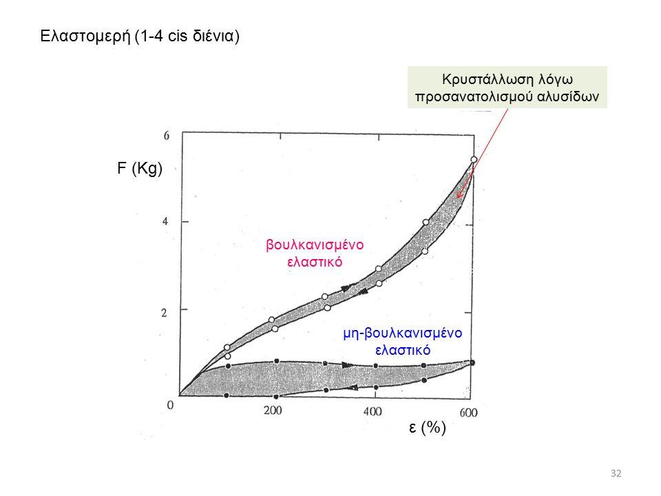 32 Ελαστομερή (1-4 cis διένια) Κρυστάλλωση λόγω προσανατολισμού αλυσίδων βουλκανισμένο ελαστικό μη-βουλκανισμένο ελαστικό F (Kg) ε (%)