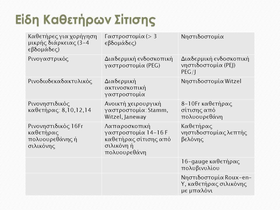 Είδη Καθετήρων Σίτισης Καθετήρες για χορήγηση μικρής διάρκειας (3-4 εβδομάδες) Γαστροστομία (> 3 εβδομάδες) Νηστιδοστομία ΡινογαστρικόςΔιαδερμική ενδοσκοπική γαστροστομία (PEG) Διαδερμική ενδοσκοπική νηστιδοστομία (PEJ) PEG/J ΡινοδωδεκαδακτυλικόςΔιαδερμική ακτινοσκοπική γαστροστομία Νηστιδοστομία Witzel Ρινονηστιδικός καθετήρας: 8,10,12,14 Ανοικτή χειρουργική γαστροστομία: Stamm, Witzel, Janeway 8-10Fr καθετήρας σίτισης από πολυουρεθάνη Ρινονηστιδικός 16Fr καθετήρας πολυουρεθάνης ή σιλικόνης Λαπαροσκοπική γαστροστομία 14-16 F καθετήρας σίτισης από σιλικόνη ή πολυουρεθάνη Καθετήρας νηστιδοστομίας λεπτής βελόνης 16-gauge καθετήρας πολυβινυλίου Νηστιδοστομία Roux-en- Y, καθετήρας σιλικόνης με μπαλόνι