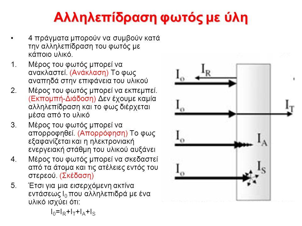 Αλληλεπίδραση φωτός με ύλη 4 πράγματα μπορούν να συμβούν κατά την αλληλεπίδραση του φωτός με κάποιο υλικό.