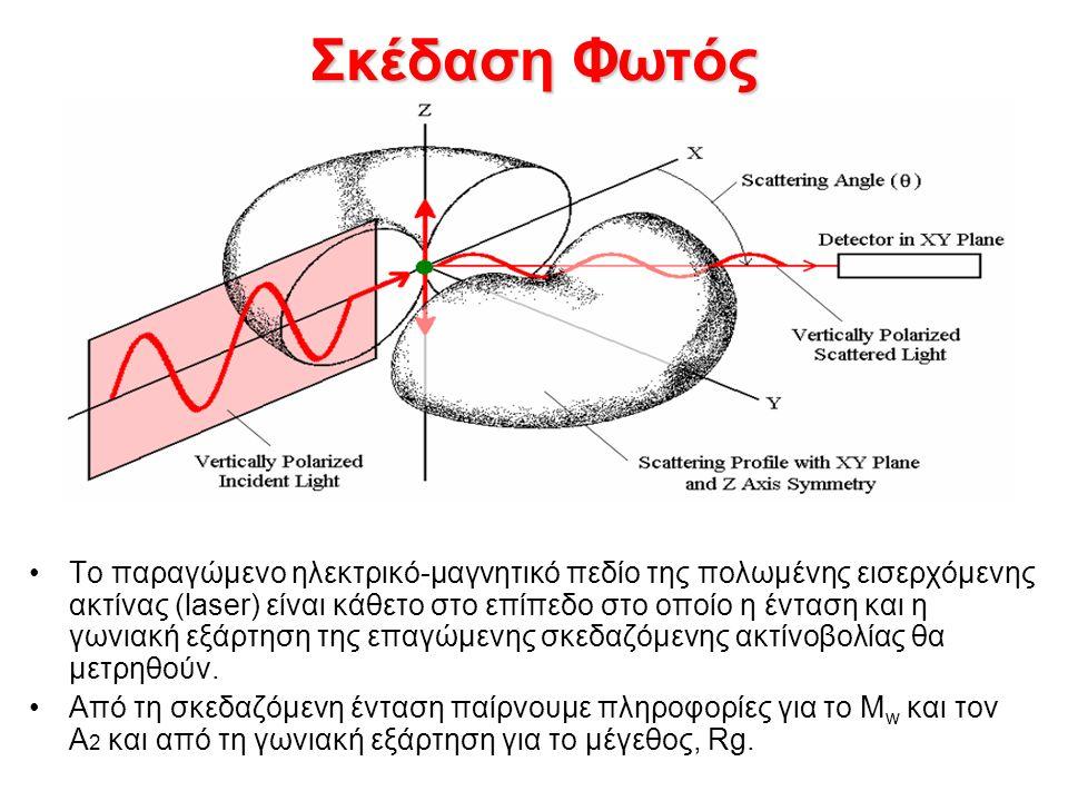Σκέδαση Φωτός Το παραγώμενο ηλεκτρικό-μαγνητικό πεδίο της πολωμένης εισερχόμενης ακτίνας (laser) είναι κάθετο στο επίπεδο στο οποίο η ένταση και η γωνιακή εξάρτηση της επαγώμενης σκεδαζόμενης ακτίνοβολίας θα μετρηθούν.