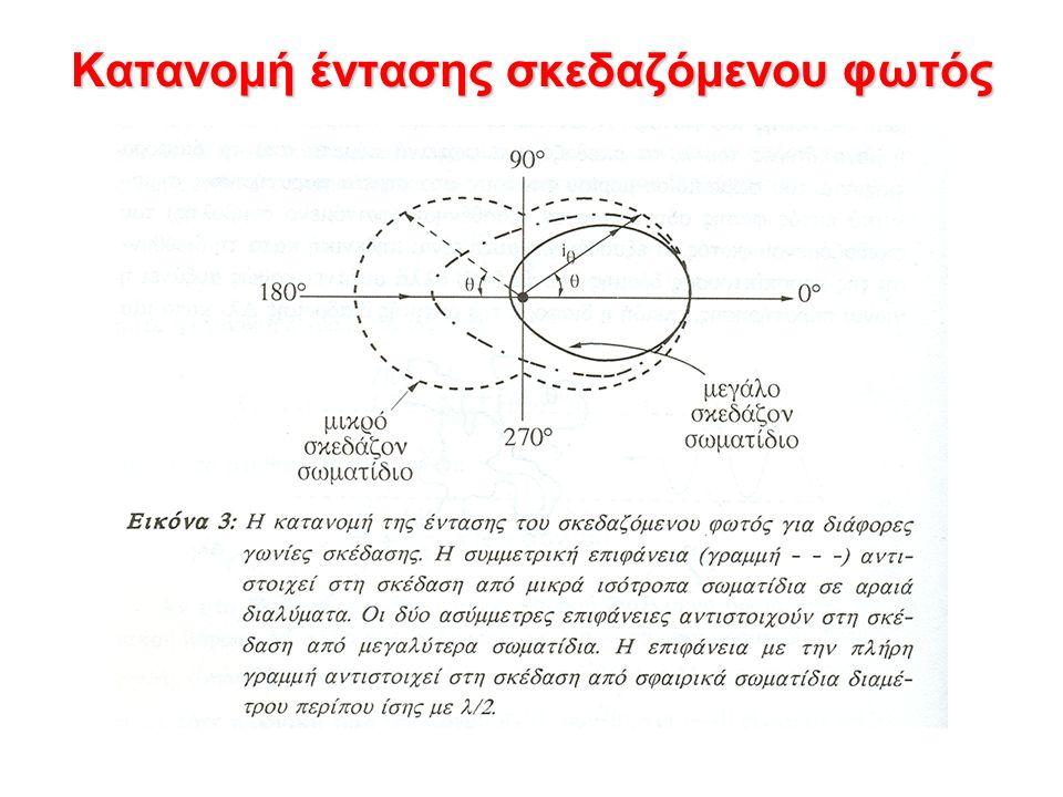 Κατανομή έντασης σκεδαζόμενου φωτός