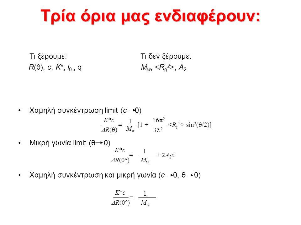 Τρία όρια μας ενδιαφέρουν: Τι ξέρουμε: Τι δεν ξέρουμε: R(θ), c, K*, l 0, q M w,, A 2 Χαμηλή συγκέντρωση limit (c 0) Μικρή γωνία limit (θ 0) Χαμηλή συγκέντρωση και μικρή γωνία (c 0, θ 0) K*cK*c ΔR(0°) 1 MwMw = K*cK*c 1 MwMw = + 2A 2 c K*cK*c ΔR()ΔR() = [1 + sin 2 (  /2)] 16  2 3 2 1 MwMw