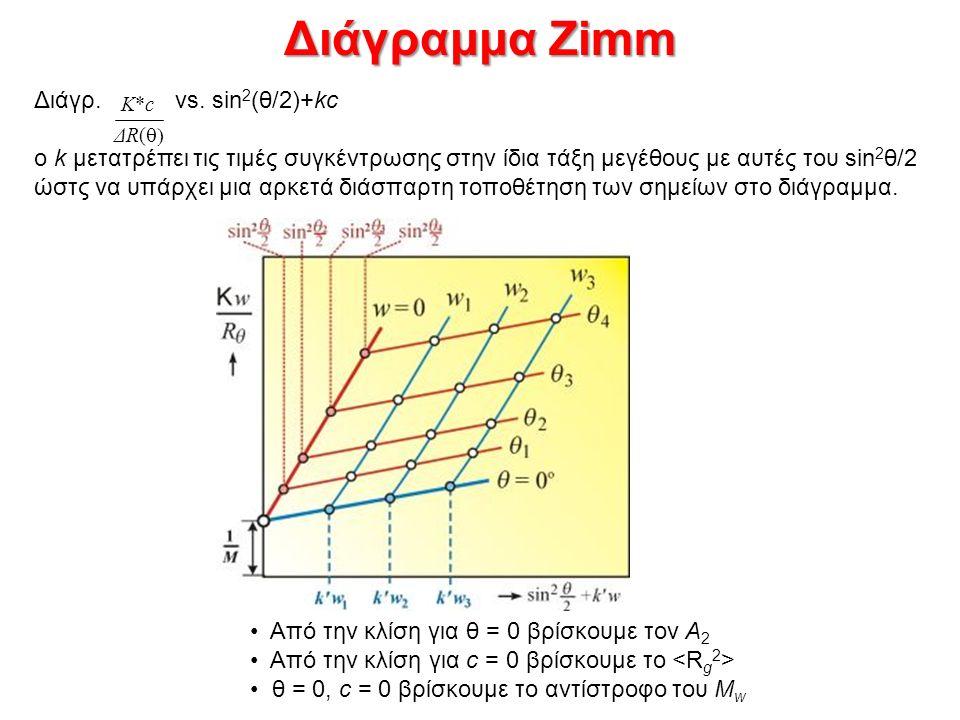Διάγραμμα Zimm Από την κλίση για θ = 0 βρίσκουμε τον A 2 Από την κλίση για c = 0 βρίσκουμε το θ = 0, c = 0 βρίσκουμε το αντίστροφο του M w Διάγρ.