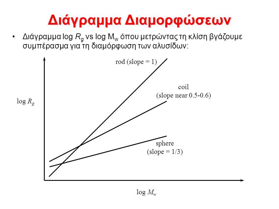 Διάγραμμα Διαμορφώσεων Διάγραμμα log R g vs log M w όπου μετρώντας τη κλίση βγάζουμε συμπέρασμα για τη διαμόρφωση των αλυσίδων: rod (slope = 1) coil (slope near 0.5-0.6) sphere (slope = 1/3) log M w log R g