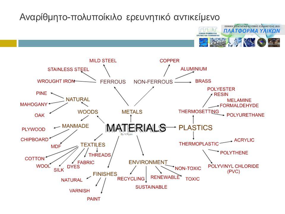 Αναρίθμητο-πολυποίκιλο ερευνητικό αντικείμενο